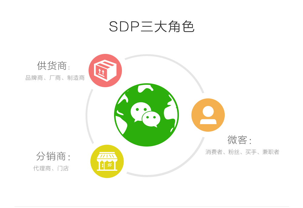 微商-SDP三大角色
